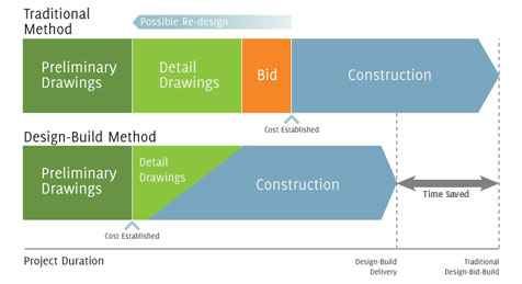Construction Management Design Bid Build Vs Design Build